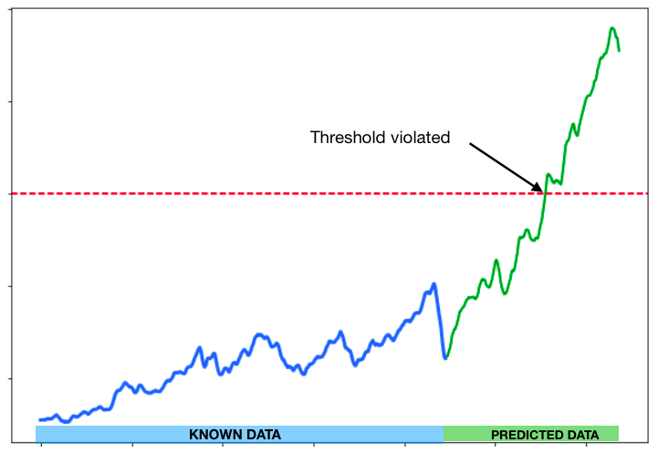 (Fig. 1 - Threshold violated in the predicted data)