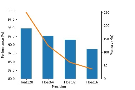 Evolution of the classification performance vs the precision used and memory usage